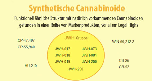 legal highs synthetische cannabinoide